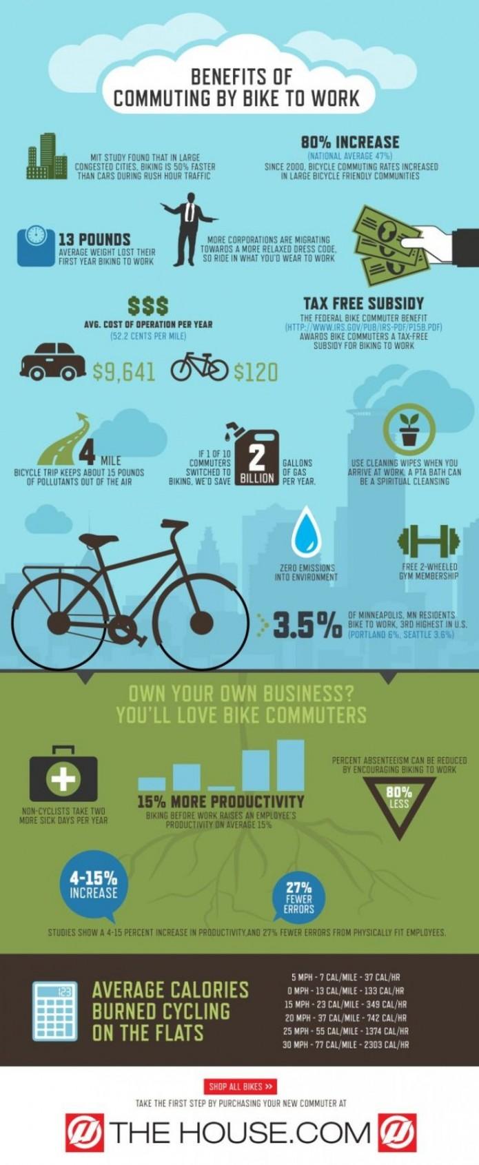 infographie vélo